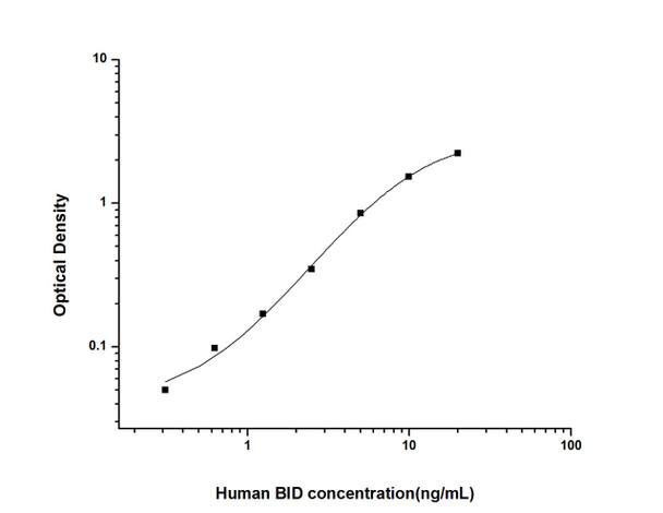 Human Cell Death ELISA Kits Human BID BH3 Interacting Domain Death Agonist ELISA Kit HUES01753