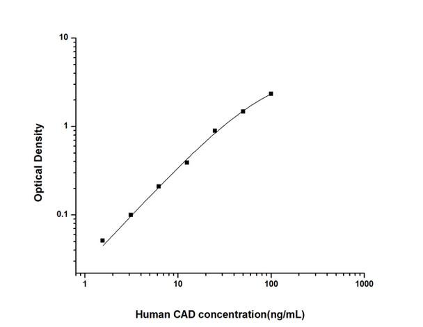 Human Cell Death ELISA Kits Human CAD Caspase Activated Deoxyribonuclease ELISA Kit HUES01821