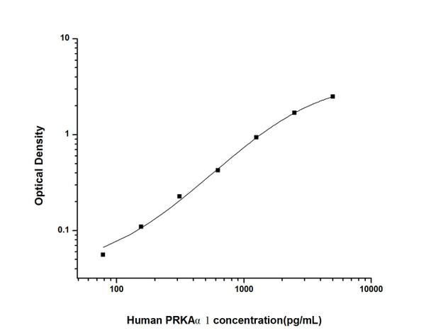 Human Autophagy ELISA Kits Human PRKA alpha1 Protein Kinase, AMP Activated Alpha 1 ELISA Kit HUES01978