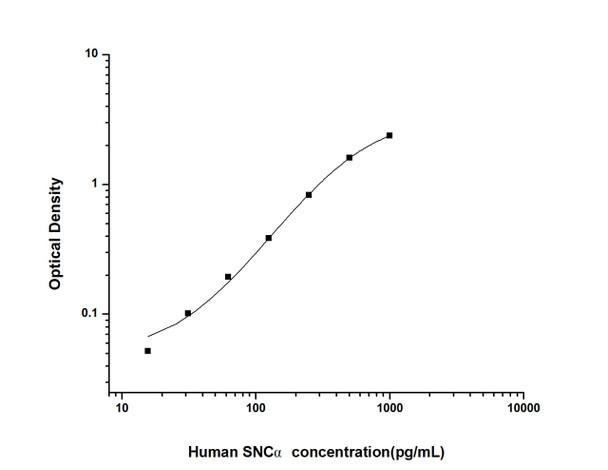 Human Cell Biology ELISA Kits 6 Human SNC alpha Synuclein Alpha ELISA Kit HUES02100
