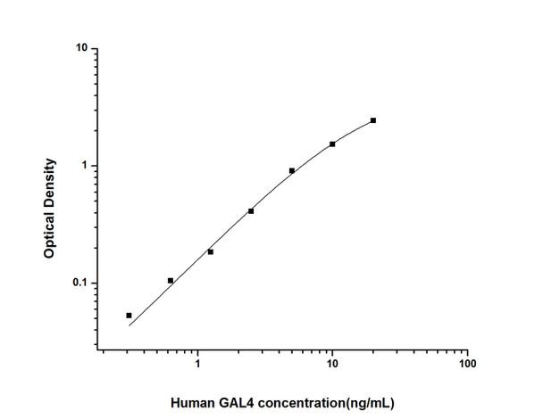 Human Cell Biology ELISA Kits 6 Human GAL4 Galectin 4 ELISA Kit HUES02155