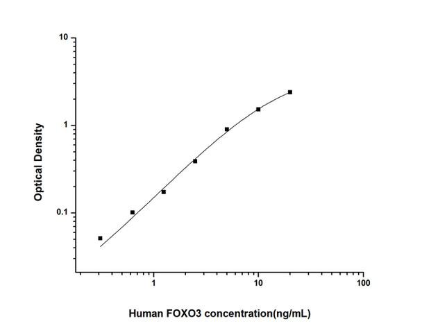 Human Cell Death ELISA Kits Human FOXO3 Forkhead Box Protein O3 ELISA Kit HUES02194