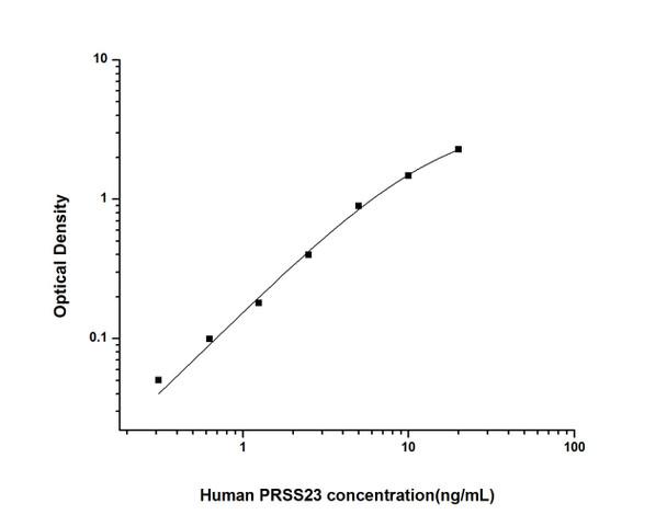 Human Epigenetics and Nuclear Signaling ELISA Kits Human PRSS23 Protease, Serine 23 ELISA Kit HUES02261