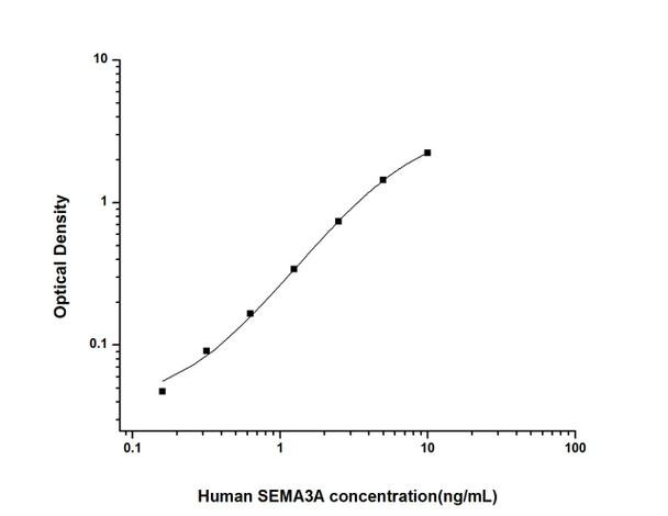 Human Developmental Biology ELISA Kits Human SEMA3A Semaphorin 3A ELISA Kit HUES02332