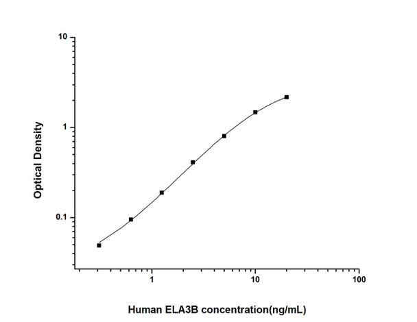 Human Signal Transduction ELISA Kits Human ELA3B Elastase 3B ELISA Kit HUES02390
