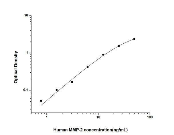 Human Cardiovascular ELISA Kits Human MMP-2 Matrix Metalloproteinase 2 ELISA Kit HUES02480