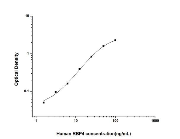 Human Signal Transduction ELISA Kits Human RBP4 Retinol Binding Protein 4, Plasma ELISA Kit HUES02591