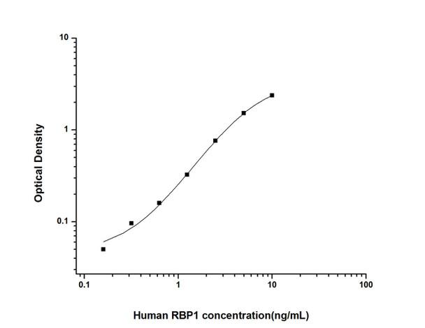 Human Signal Transduction ELISA Kits Human RBP1 Retinol Binding Protein 1, Cellular ELISA Kit HUES02593