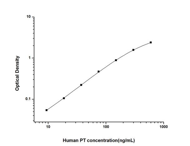 Human Immunology ELISA Kits 2 Human PT Prothrombin ELISA Kit HUES02760