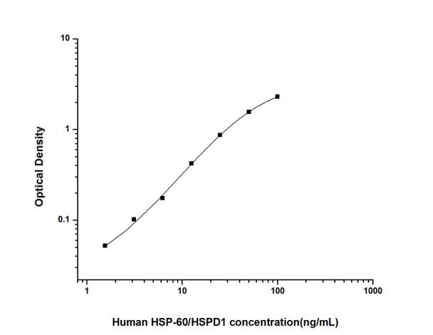 Human Immunology ELISA Kits 2 Human HSP-60/HSPD1 Heat Shock Protein 60 ELISA Kit HUES02814