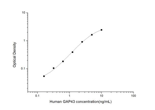 Human Developmental Biology ELISA Kits Human GAP43 Growth Associated Protein 43 ELISA Kit HUES02868