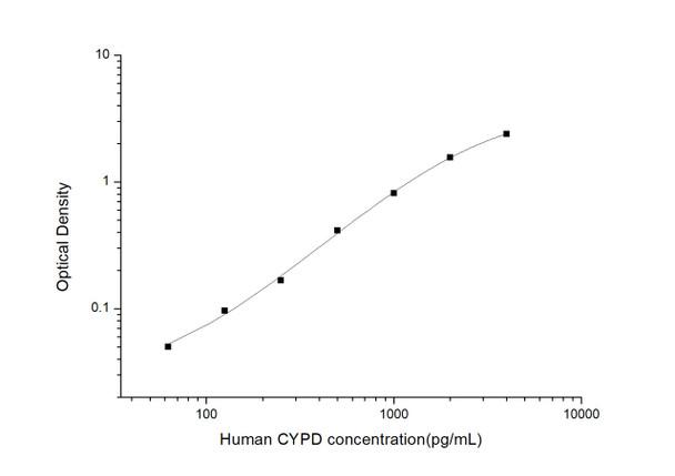 Human Cell Death ELISA Kits Human CYPD Cyclophilin D ELISA Kit HUES02879