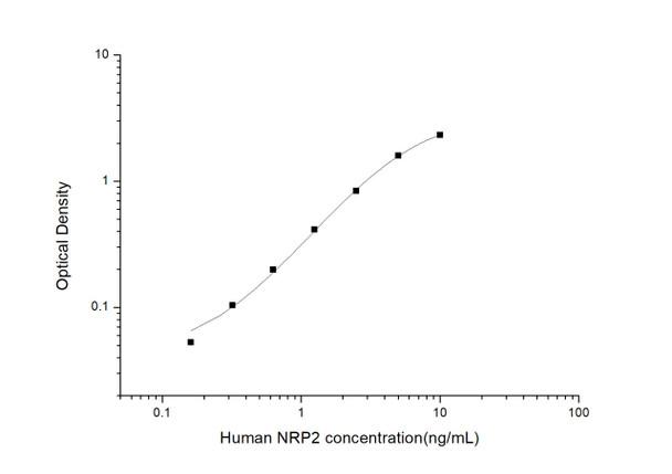 Human Developmental Biology ELISA Kits Human NRP2 Neuropilin 2 ELISA Kit HUES02880
