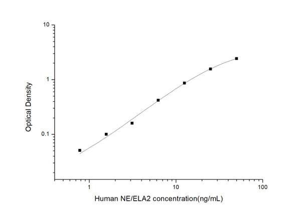 Human Immunology ELISA Kits 2 Human NE/ELA2 Elastase 2, Neutrophil ELISA Kit HUES02889