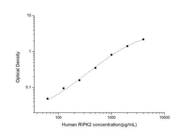 Human Immunology ELISA Kits 2 Human RIPK2 Receptor TNFRSF Interacting Serine Threonine Kinase 2 ELISA Kit HUES02891