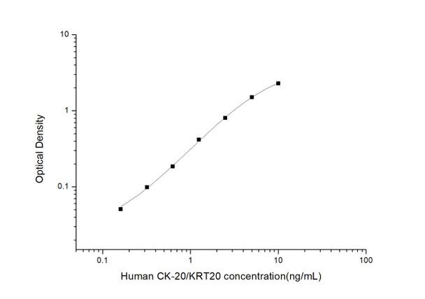 Human Cell Death ELISA Kits Human CK-20/KRT20 Cytokeratin 20 ELISA Kit HUES02987