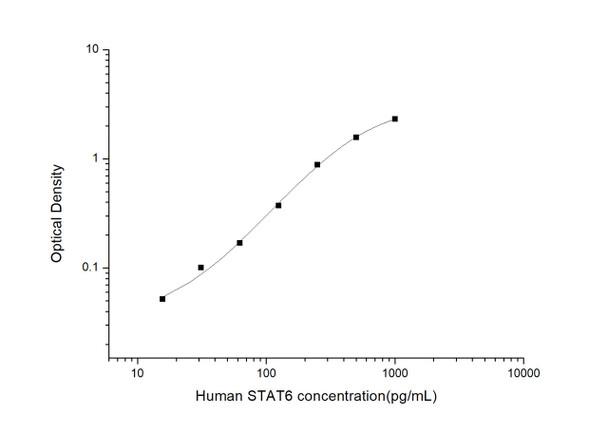 Human Epigenetics and Nuclear Signaling ELISA Kits Human STAT6 Signal Transducer and Activator of Transcription 6 ELISA Kit HUES03040