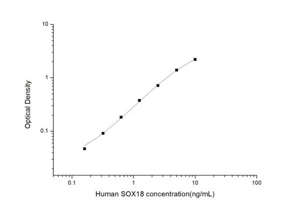 Human Epigenetics and Nuclear Signaling ELISA Kits Human SOX18 Sex Determining Region Y Box Protein 18 ELISA Kit HUES03043