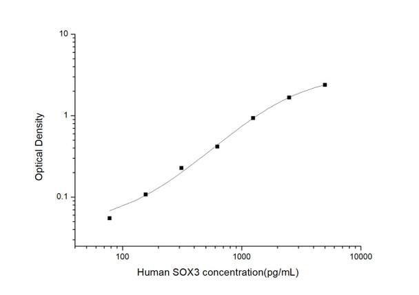 Human Epigenetics and Nuclear Signaling ELISA Kits Human SOX3 Sex Determining Region Y Box Protein 3 ELISA Kit HUES03045