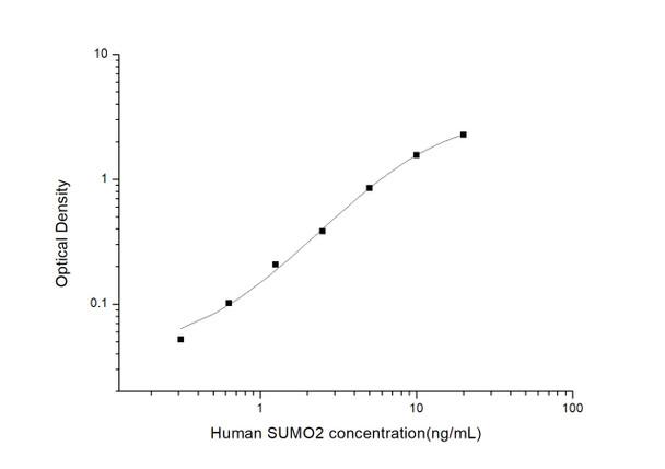 Human Signal Transduction ELISA Kits Human SUMO2 Small Ubiquitin Related Modifier 2 ELISA Kit HUES03062