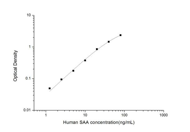 Human Immunology ELISA Kits 2 Human SAA Serum Amyloid A ELISA Kit HUES03080