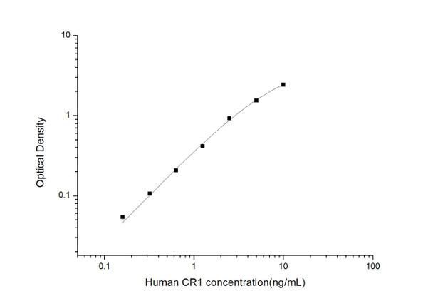 Human Immunology ELISA Kits 2 Human CR1 Complement Receptor type 1 ELISA Kit HUES03082