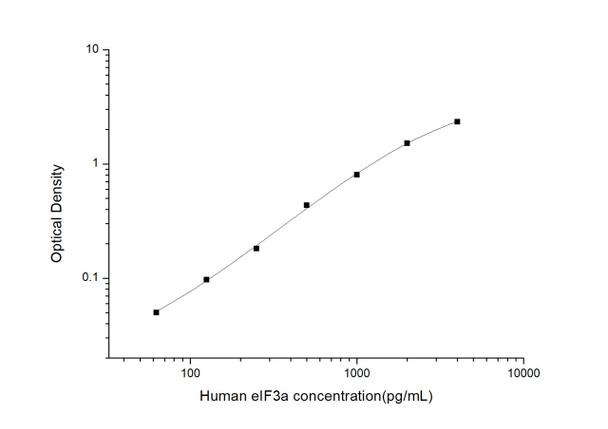 Human Immunology ELISA Kits 2 Human eIF3a Eukaryotic Translation Initiation Factor 3a ELISA Kit HUES03166