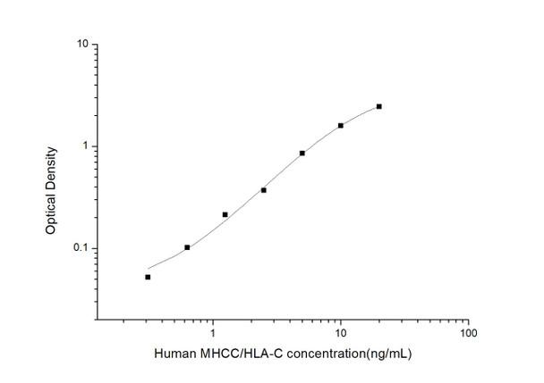Human Immunology ELISA Kits 2 Human MHCC/HLA-C Major Histocompatibility Complex Class I C ELISA Kit HUES03206