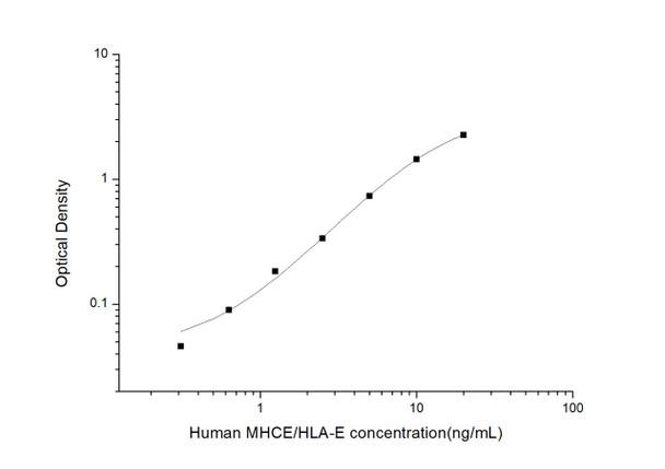 Human Immunology ELISA Kits 2 Human MHCE/HLA-E Major Histocompatibility Complex Class I E ELISA Kit HUES03207