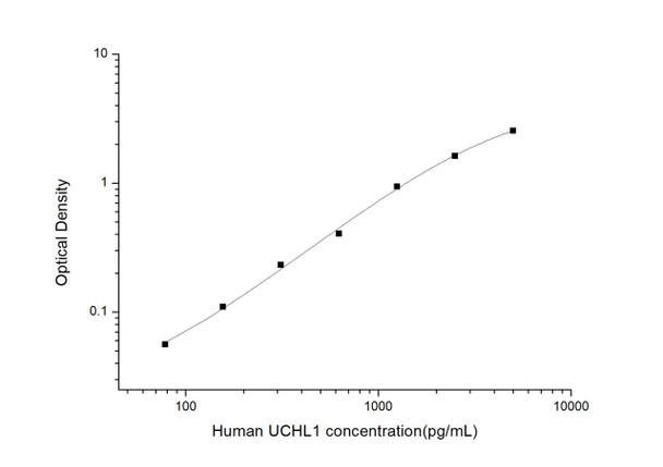 Human Signal Transduction ELISA Kits Human UCHL1 Ubiquitin Carboxyl Terminal Hydrolase L1 ELISA Kit HUES03248