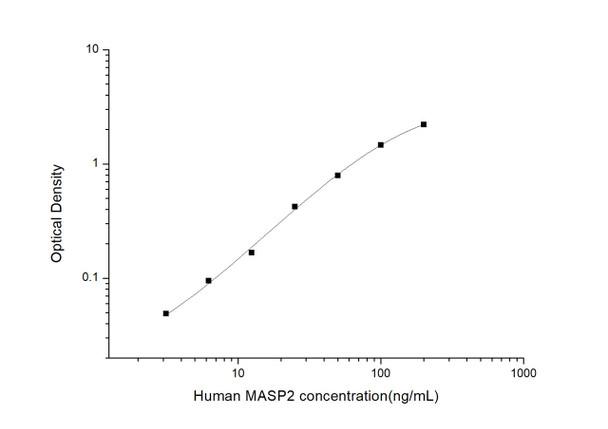 Human Immunology ELISA Kits 2 Human MASP2 Mannan Associated Serine Protease 2 ELISA Kit HUES03258