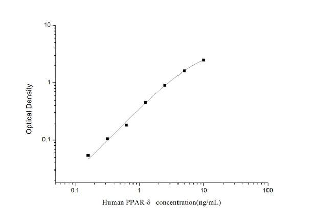 Human Epigenetics and Nuclear Signaling ELISA Kits Human PPAR-delta Peroxisome Proliferator Activated Receptor Delta ELISA Kit HUES03266