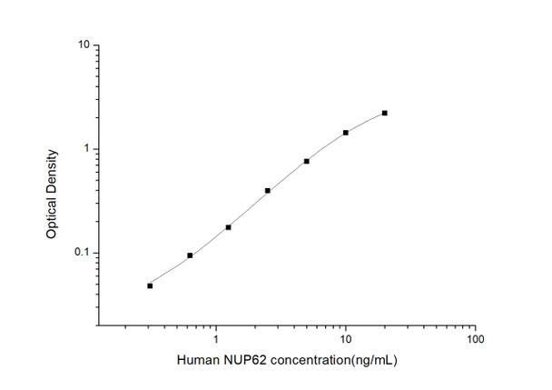 Human Immunology ELISA Kits 2 Human NUP62 Nucleoporin 62kDa ELISA Kit HUES03267