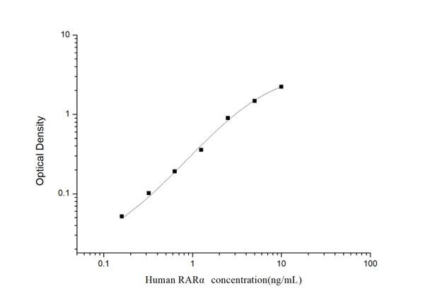Human Epigenetics and Nuclear Signaling ELISA Kits Human RAR alpha Retinoic Acid Receptor Alpha ELISA Kit HUES03280