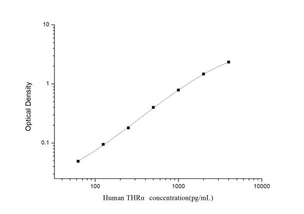 Human Epigenetics and Nuclear Signaling ELISA Kits Human THR alpha Thyroid Hormone Receptor Alpha ELISA Kit HUES03285