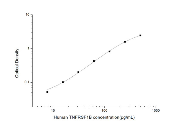 Human Cell Death ELISA Kits Human TNFRSF1B Tumor Necrosis Factor Receptor Superfamily, Member 1B ELISA Kit HUES03302