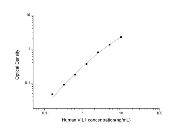 Human Cell Death ELISA Kits Human VIL-1 Villin 1 ELISA Kit HUES03312