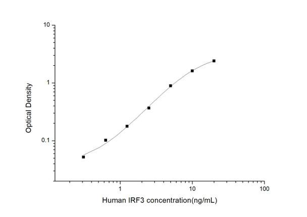 Human Immunology ELISA Kits 2 Human IRF3Interferon Regulatory Factor 3ELISA Kit HUES03351