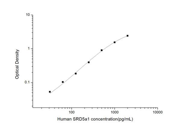 Human Developmental Biology ELISA Kits Human SRD5a1 Steroid 5 Alpha Reductase 1 ELISA Kit HUES03368