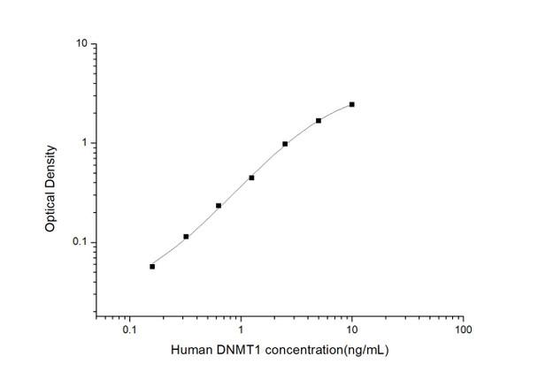 Human Epigenetics and Nuclear Signaling ELISA Kits Human DNMT1DNA Methyltransferase 1 ELISA Kit HUES03427