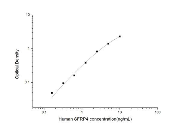 Human Developmental Biology ELISA Kits Human SFRP4secreted frizzled-related protein 4ELISA Kit HUES03442