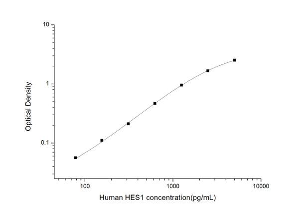 Human Epigenetics and Nuclear Signaling ELISA Kits Human HES1Transcription factor HES-1ELISA Kit HUES03466