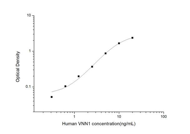 Human Signal Transduction ELISA Kits Human VNN1Vanin 1ELISA Kit HUES03490