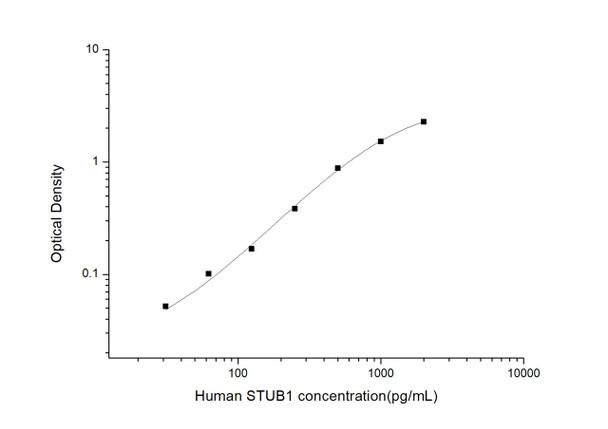 Human Epigenetics and Nuclear Signaling ELISA Kits Human STUB1E3 ubiquitin-protein ligase CHIPELISA Kit HUES03512