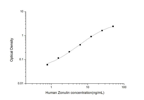 Human Immunology ELISA Kits 13 Human Zonulin ELISA Kit HUES03536