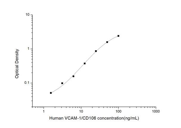 Human Cell Biology ELISA Kits 1 Human VCAM-1/CD106 Vascuolar Cell Adhesion Molecule 1 ELISA Kit HUES03559
