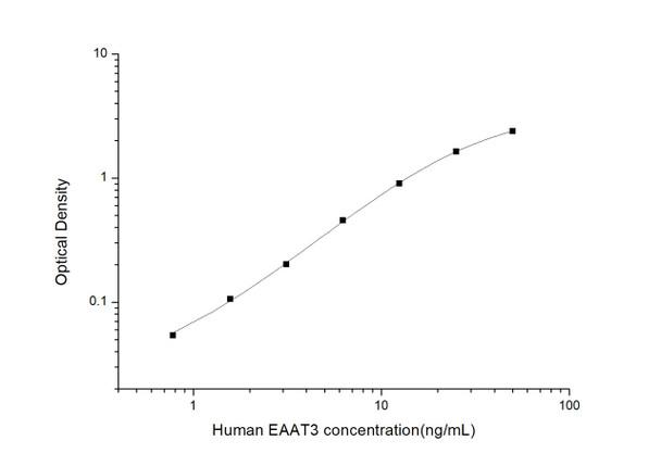 Human Signal Transduction ELISA Kits Human EAAT3Excitatory Amino Acid Transporter 3ELISA Kit HUES03563