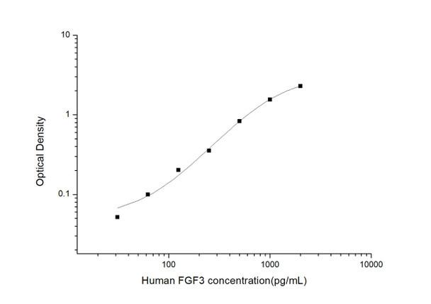 Human Developmental Biology ELISA Kits Human FGF3Fibroblast Growth Factor 3ELISA Kit HUES03580