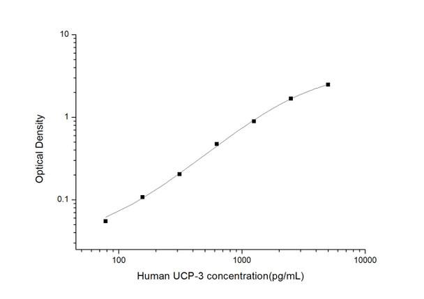 Human Signal Transduction ELISA Kits Human UCP-3 Uncoupling Protein 3, Mitochondrial ELISA Kit HUES03583