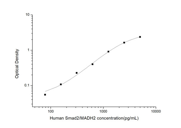 Human Epigenetics and Nuclear Signaling ELISA Kits Human Smad2/MADH2Mothers Against Decapentaplegic Homolog 2ELISA Kit HUES03594